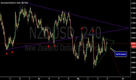 NZDUSD: Triangle breakout+retest-NZDUSD