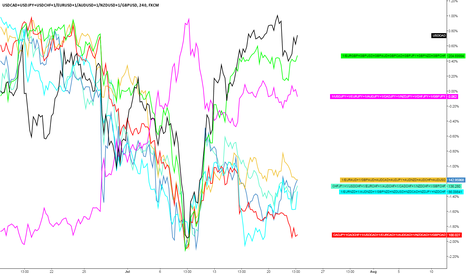 USDCAD+USDJPY+USDCHF+1/EURUSD+1/AUDUSD+1/NZDUSD+1/GBPUSD: Currency strenght for those who like that!