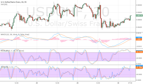 USDCHF: will go down
