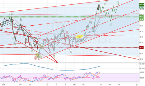 DXY: Dollar index ($DXY) Daily Update: Shorter term bearish