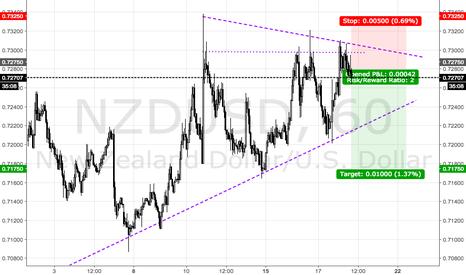 NZDUSD: NZDUSD Triangle