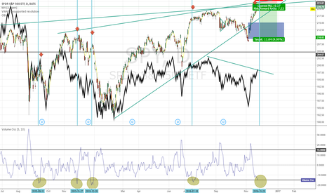SPY: S&P Vol indicating big move coming