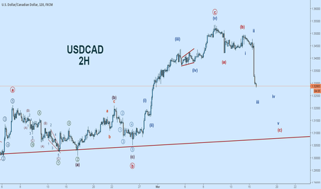 USDCAD: USDCAD EW Count:  FOMC + Powerful Wave(c) = Bulls Hold on Tight!