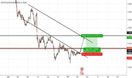 GBPCAD: GBPCAD- Potential longterm Long oppurtunity