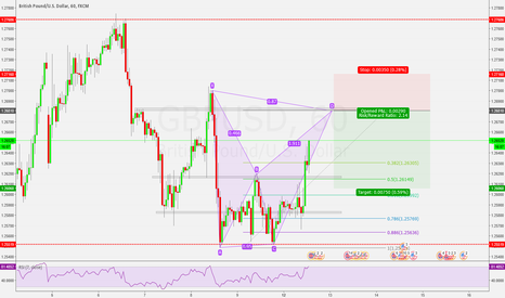 GBPUSD: GBPUSD bearish bat formation