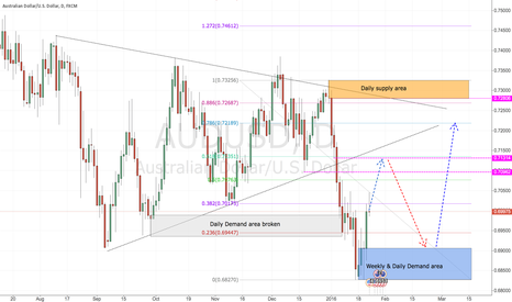 AUDUSD: Audusd predict price may test the 7.130 fibo 61.8 level