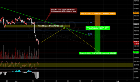 USDCAD: Short opportunity in USDCAD