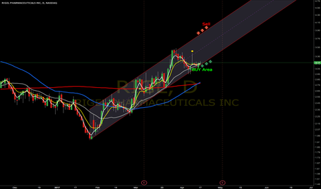RIGL: An uptrend Channel
