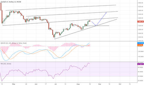 XAUUSD: Pull back to 1320 this week, then hopefully bounce to 1450+