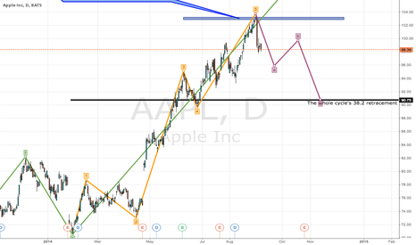 AAPL: AAPL Elliott Wave analysis update