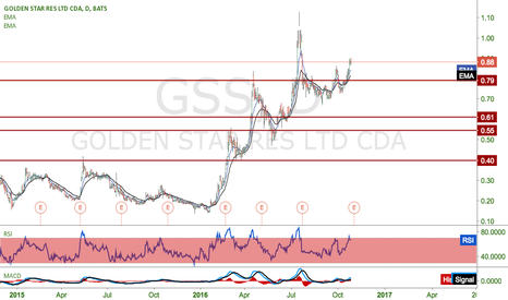 GSS: Are we gonna reach new highs?