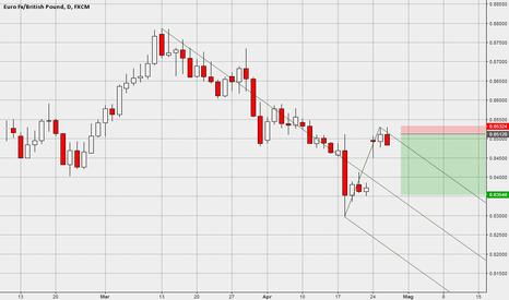 EURGBP: Pattern Median Line