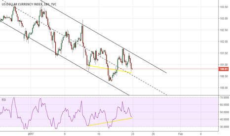 DXY: Time to break up the channel.