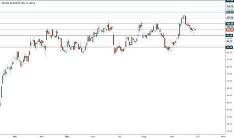 WYNN: WYNN trading range