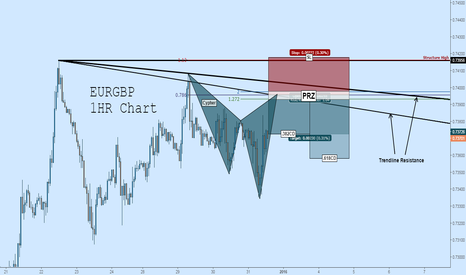 EURGBP: EURGBP Short: Potential Cypher Complete at Trendline Resistance