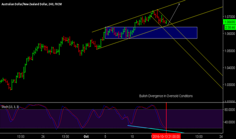 AUDNZD: AUD/NZD BULLISH OUTLOOK
