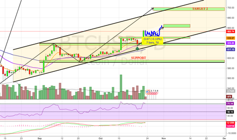 BTCUSD: Breaking Out