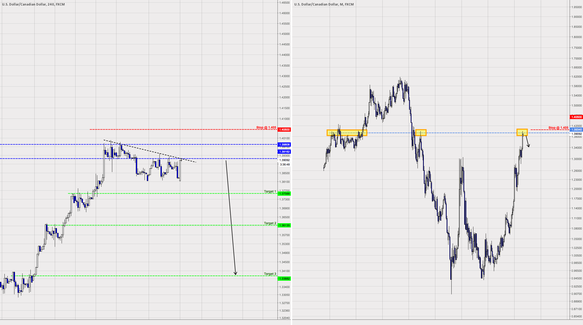 Time to go long Canadian Dollars/Short USDCAD
