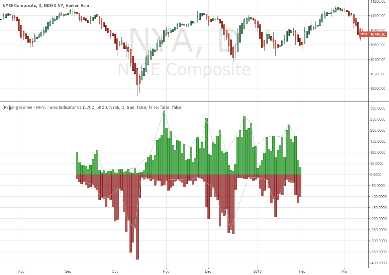 [RS]jangseohee - NHNL Index Indicator V1