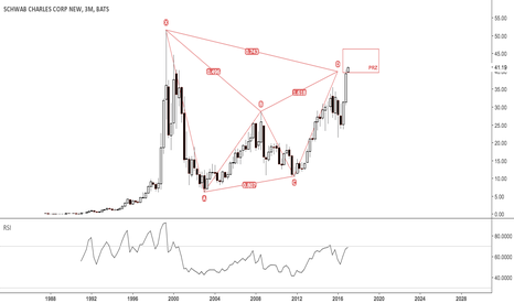 SCHW: Possible bearish bat