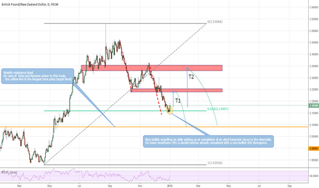 GBPNZD: Countertrend: a bullish daily engulfing setting up