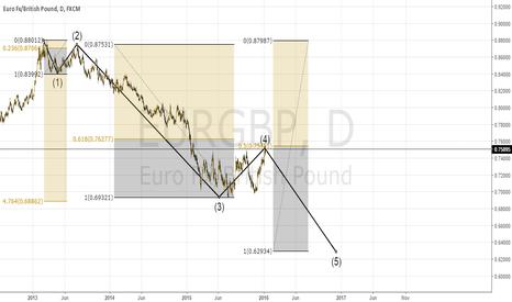 EURGBP: Elliott Wave EurGbp