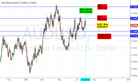 AUDUSD: AUDUSD: RBA BANK HIGHLIGHTS - CUT & SELL OR STAND PAT & LONG?