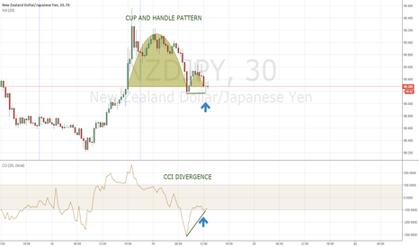 NZDJPY: CUP AND HANDLE PATTERN