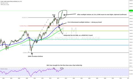 DJI: DOW JONES chart analysis
