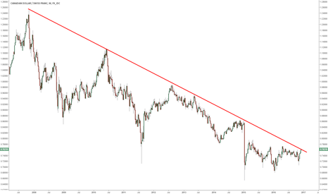 CADCHF: CADCHF testing a multi-year trend line