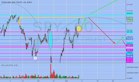 SPY: Want to short but wondering if we are headed to Higher highs