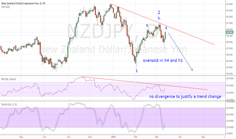 NZDJPY: H&S in NZDJPY + trend continuation