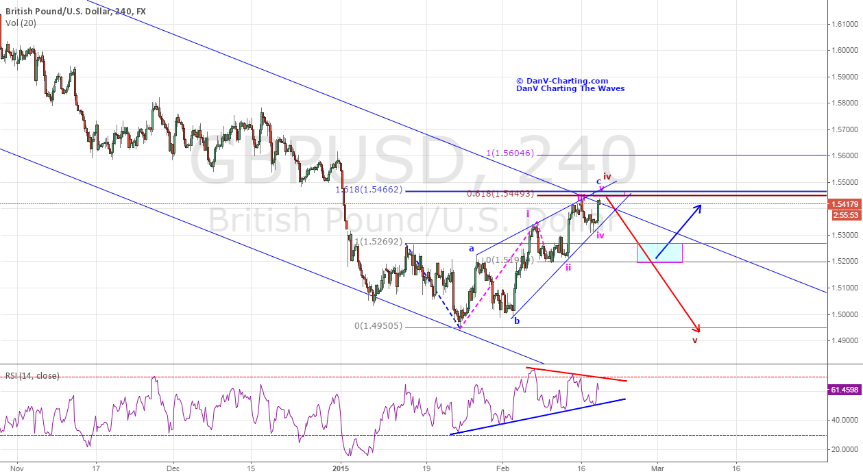 GBPUSD - SHORT TO INTERMIDIATE TERM BEARISH