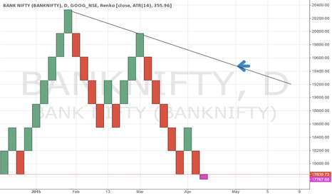 BANKNIFTY: Bank Nifty Chart Analysis - 28 April 2015