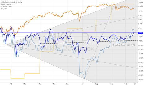 NKY: Prediction of the S&P500 and NIkkei based on financials and CPI