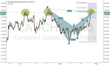 CADCHF: Nice bat on cadchf