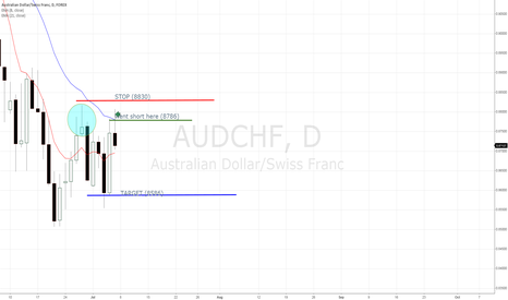 AUDCHF: INLINE WITH MAIN TREND