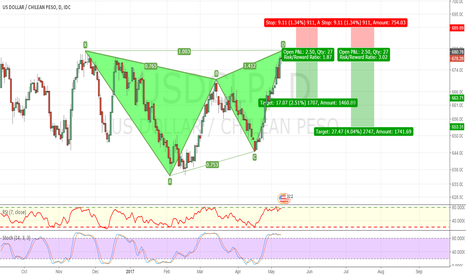 USDCLP: ADVANCED BEARISH BUTTERFLY  COMPLETED