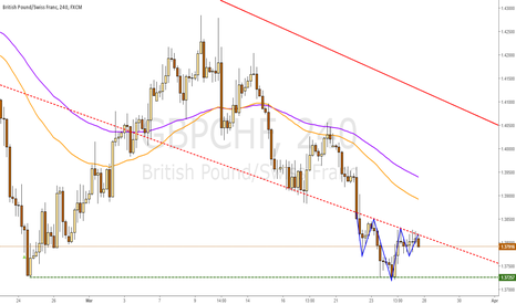 GBPCHF: GBPCHF double bottom possible Inverted Head And Shoulders