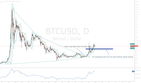 BTCUSD: A good second chance?