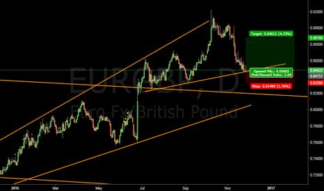 EURGBP: Euro British Pound long at 0.84800 #EUR #GBP #forex