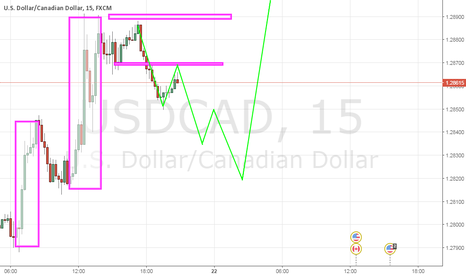 USDCAD: LEVELS COMPLETE
