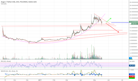 REPUSDT: Here's another look at Auger (REP/USD)
