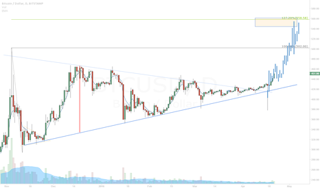 BTCUSD: Bitcoin broke resistance climbing up to 550
