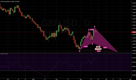 GBPUSD: Bullish Shark Pattern GBP/USD