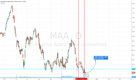 MAA: MAA - Insider Buying