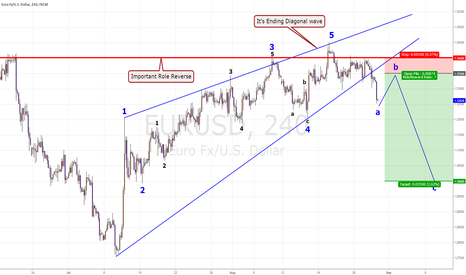 EURUSD: EUR/USD Swing plan