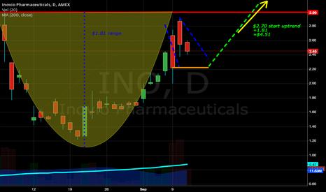 INO: INO: Pot and Handle Uptrend