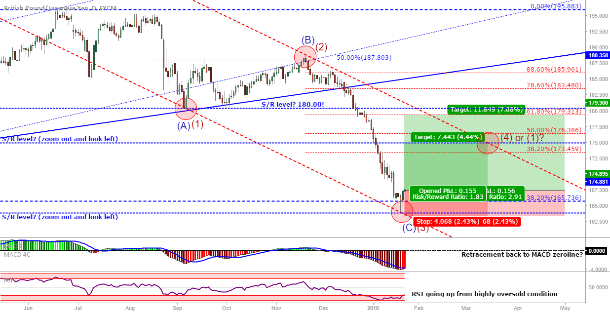 GBP/JPY: End of wave C or 3? Should be going up some now...