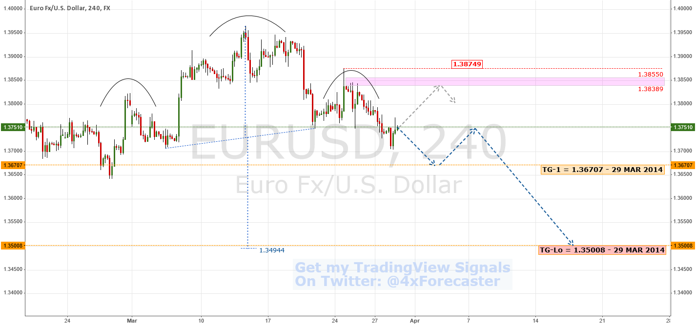 Predictive Analysis/Forecast: Bearish | $EUR $USD #ECB #Forex